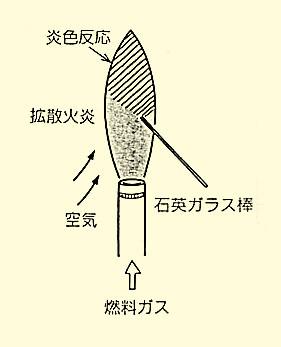 図16  ろうそくの炎(パラフィンローソク)