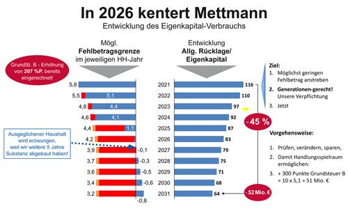 Mettmann kentert in 2026 bei negativer Eigenkapital-Entwicklung