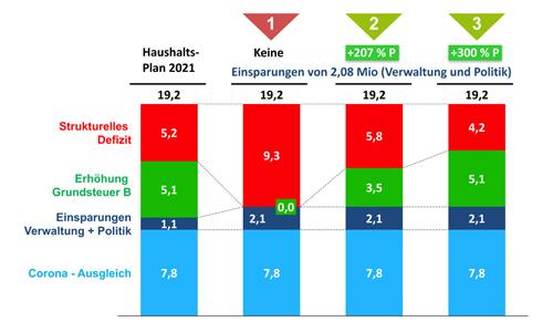 Vergleich der Haushalts-Optionen