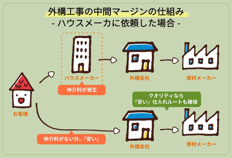 外構工事の中間マージンの仕組み ハウスメーカーに依頼した場合は、ハウスメーカーへの仲介料が発生します。一方直接外構会社に依頼した場合は、仲介料が無い分「安い」。クオリティなら資材の仕入れも『安い」ルートを確保