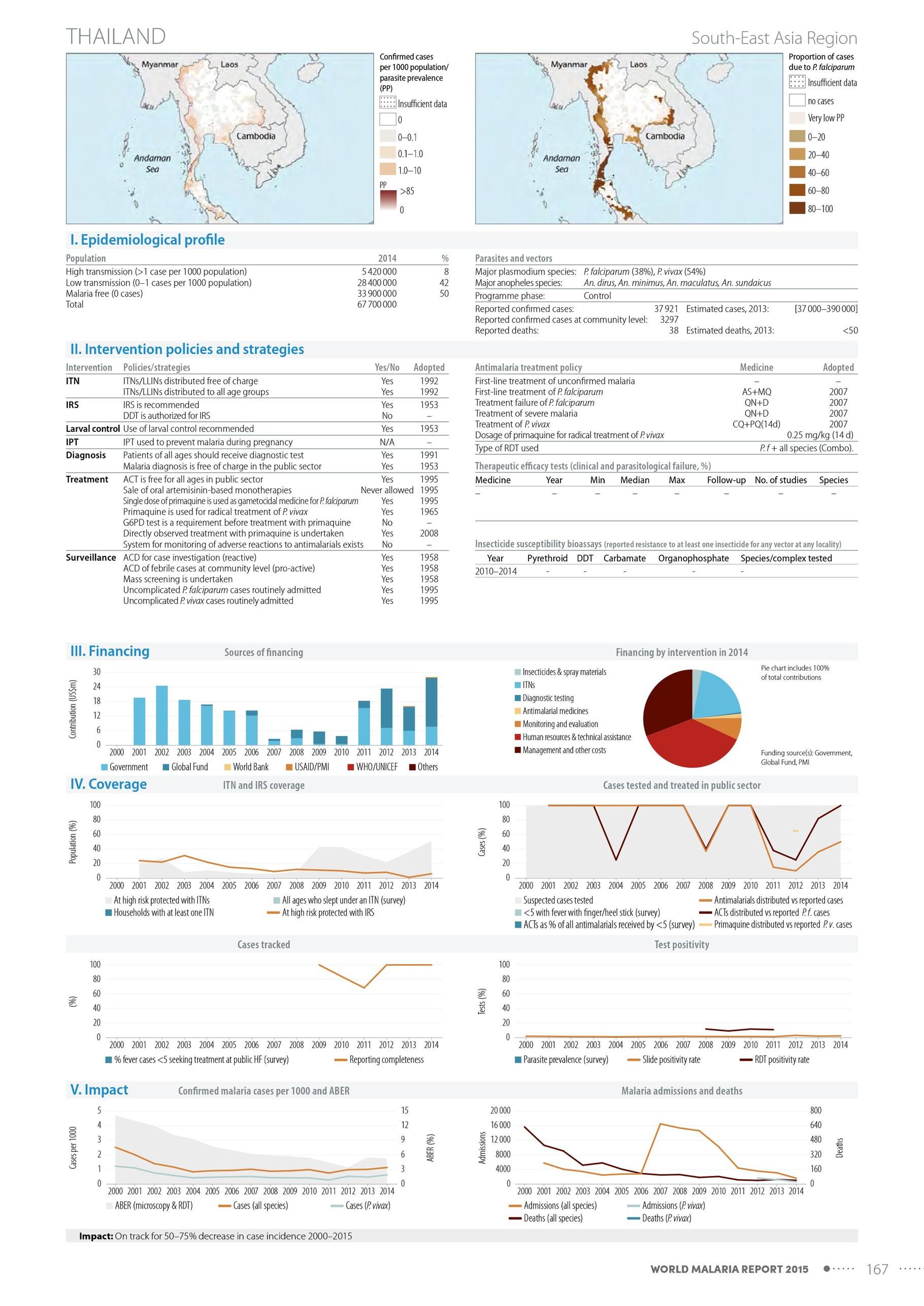Malaria Karte Thailand.Malaria In Thailand Prophylaxe Und Risikominimierung