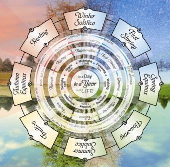 聖なる地球の8つのサイクル