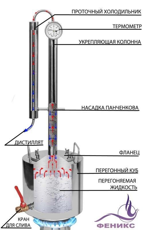 Колонна самогонная сделай сам устройство аппарат самогонный