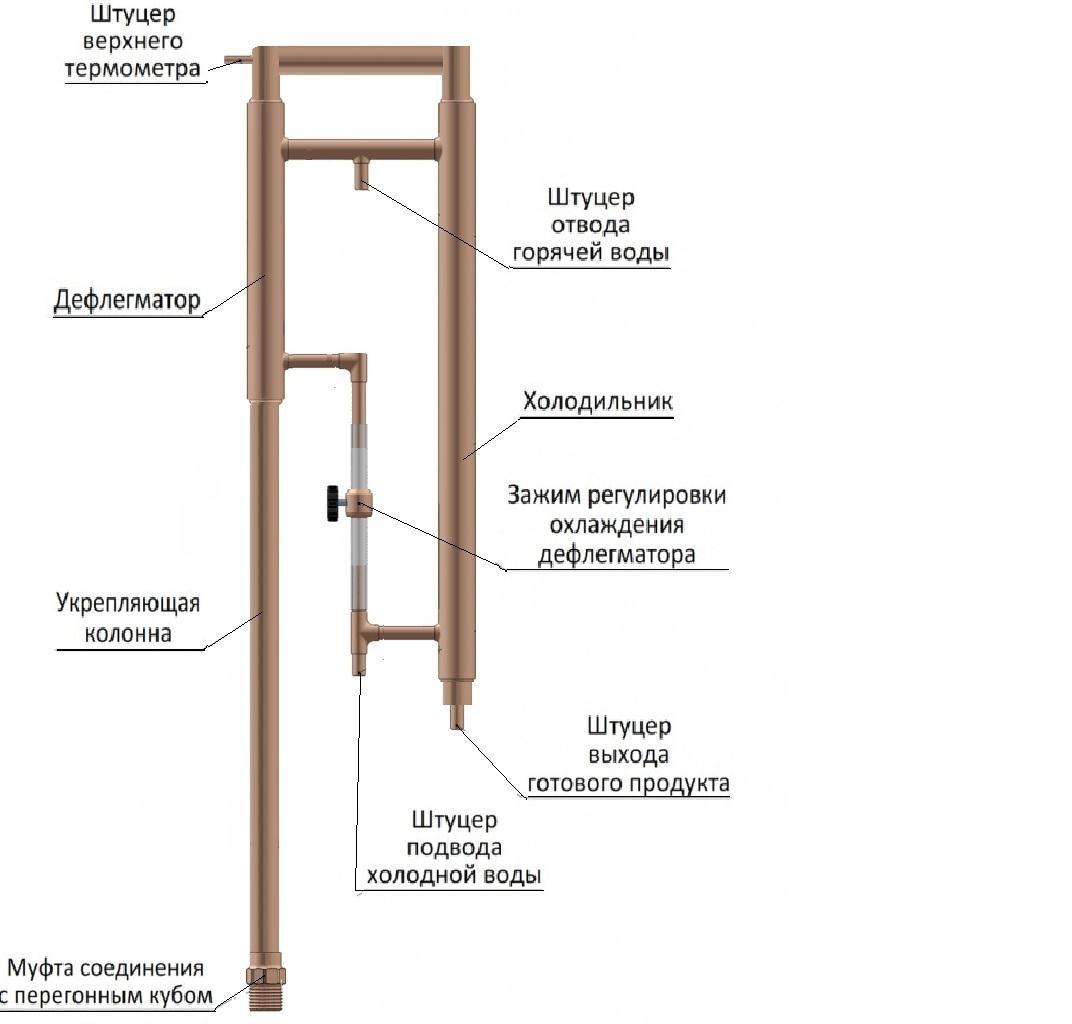 Купить медную трубку для самогонного аппарата в красноярске самогонный аппараты магарыч профи тт