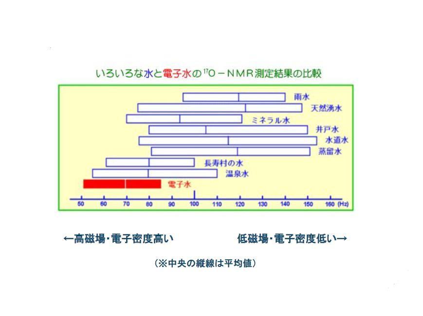 電子水と他の水の比較データ