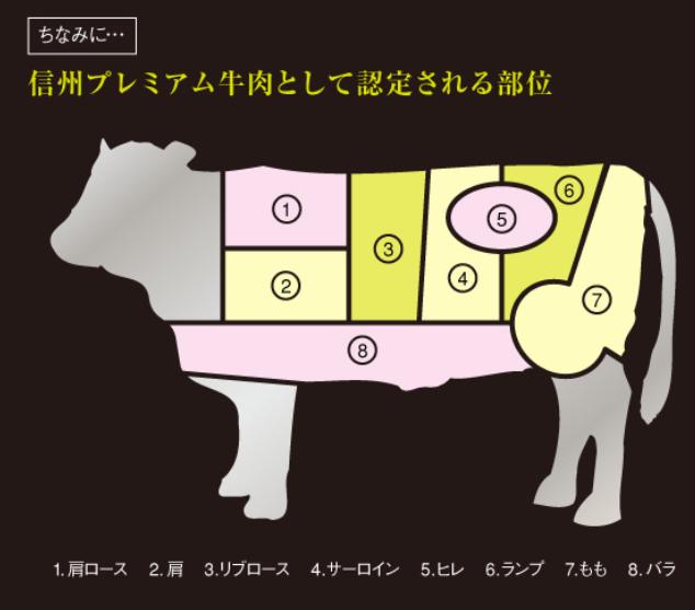 信州牛として認定される部位