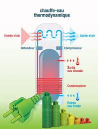 Nous traitons les différentes pannes sur un chauffe-eau électrique ou encore nous changeons le thermostat du Chauffe-eau mais également la résistance du chauffe-eau