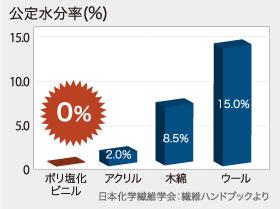 公定水分率(%)