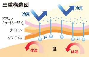 三重構造図