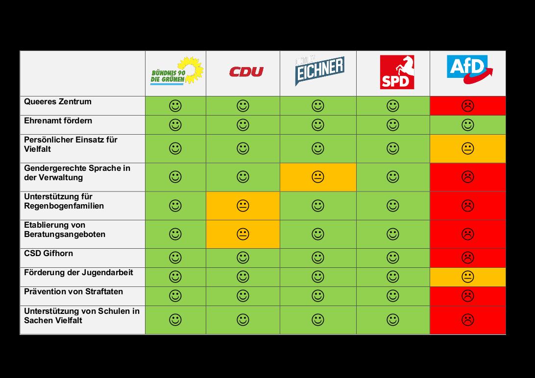 Unsere Wahlprüfsteine zur Kommunalwahl in Gifhorn!