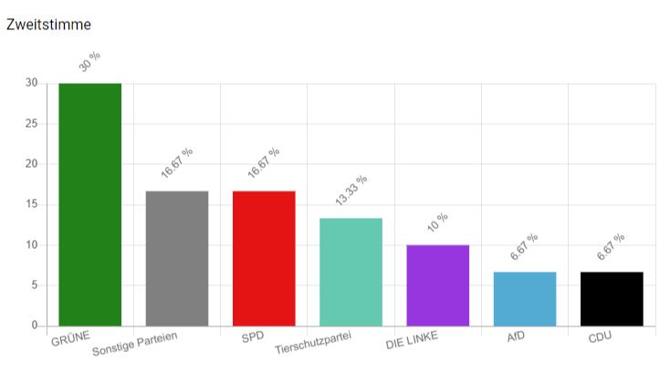 U18-Wahl in Gifhorn: Ergebnisse!