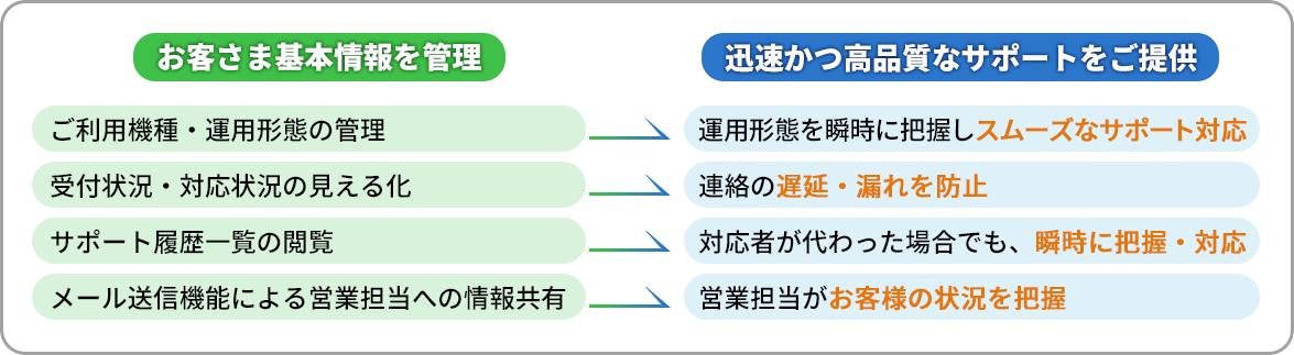 お客さま基本情報を管理→迅速かつ高品質なサポートをご提供