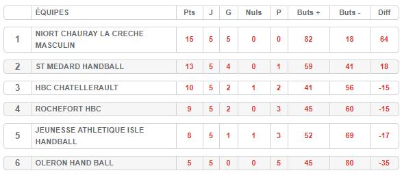 Le classement du Tournoi Qualificatif des -18 ans régional