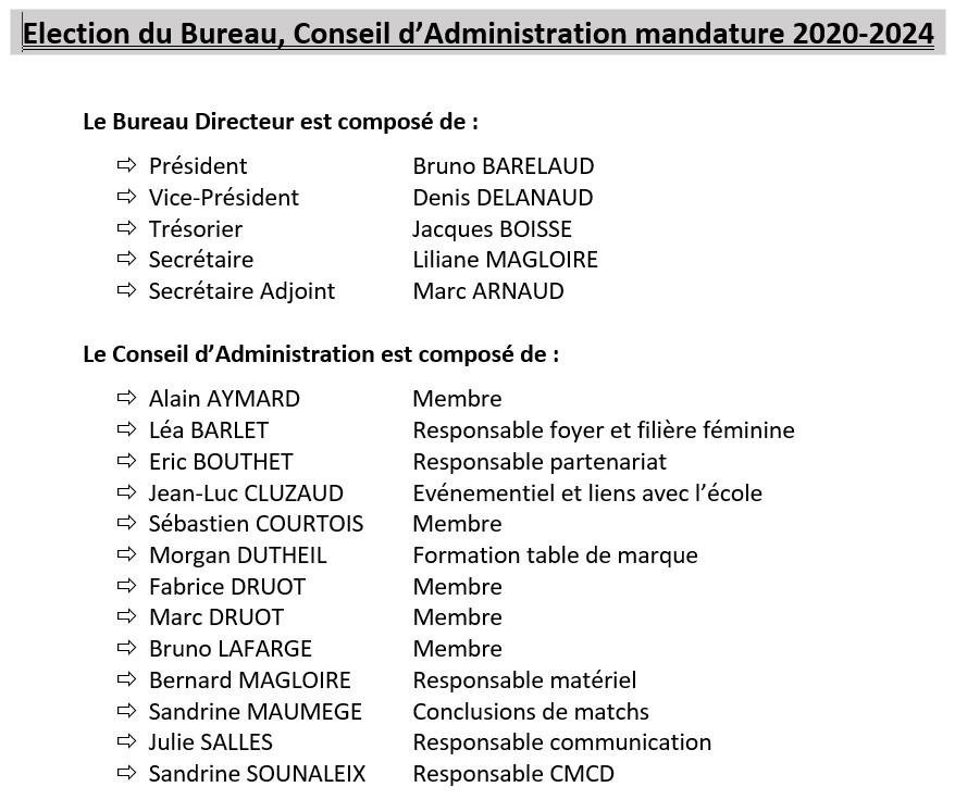 Conseil d'administration JA Isle Handball