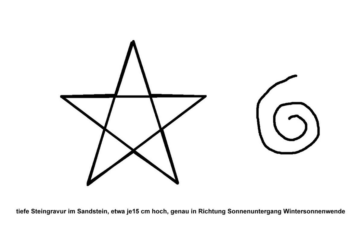 Die beiden dort gefundenen Symbole