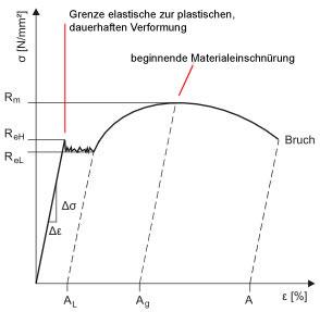 Spannungs-Dehnungs-Diagramm von Stahl
