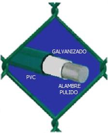 MALLA CICLÓNICA MATERIALES (GALVANIZADO y CUBIERTO CON PVC) GruDisA