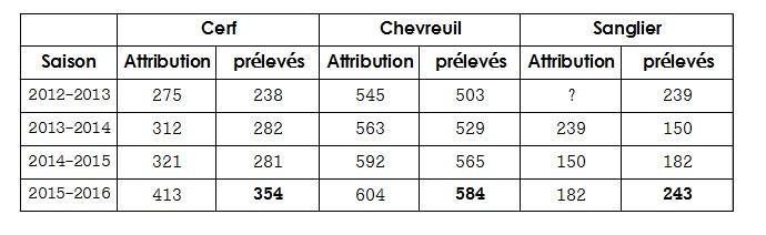 Evolution des attributions et prélèvements du cerf, chevreuil et du sanglier sur le massif d'Ecouves sur les dernières saisons de chasse de 2012 à 2016. Source : Le Chasseur de l'Orne n°45, n°46, n°47, n°48. Publications de la FDC61.