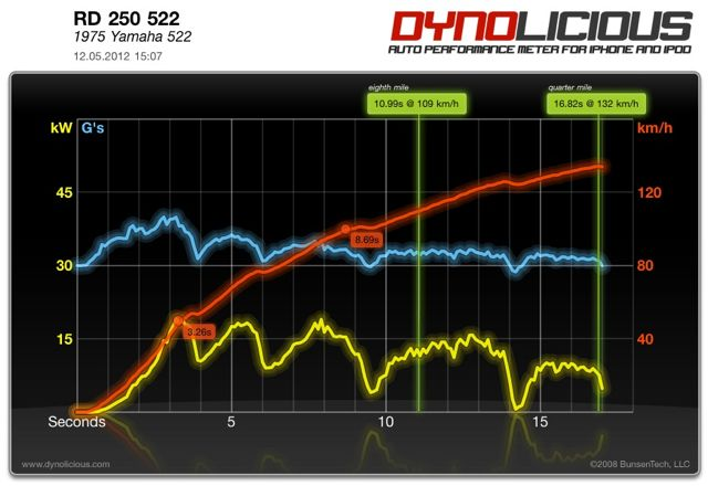 Bild 3: Racingzylinder, 19kW, 0-100km/h: 8,11 sec, 1/8 Meile 10,43 sec bei 109,4 km/h