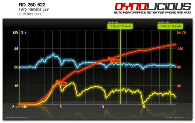 Bild 1: Serienzylinder, 18 kW, 0-100 km/h: 9,31 sec, 1/8 Meile 10,7 sec bei 107,6 km/h