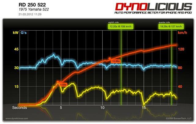 Pic: Original cylinder 18 kW, 0-100 km/h: 9,31 sec, 1/8 Meile 10,7 sec bei 107,6 km/h