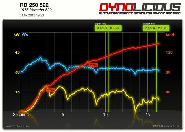 Bild: Serienzylinder, 20kW, 0-100km/h: 7,56 sec, 1/8 Meile: 10,06 bei 112 km/h