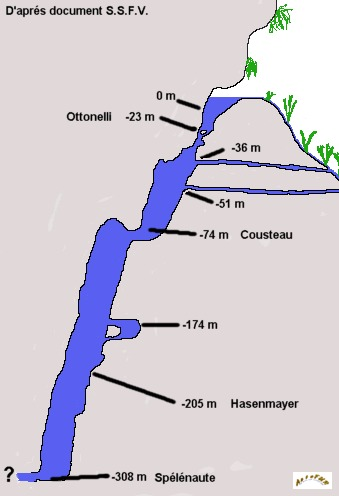Durchschnitt von der Quelle in Fontaine de Vaucluse