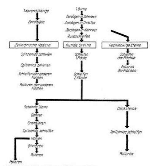 Herstellungsschema der Uhrensteinfertigung