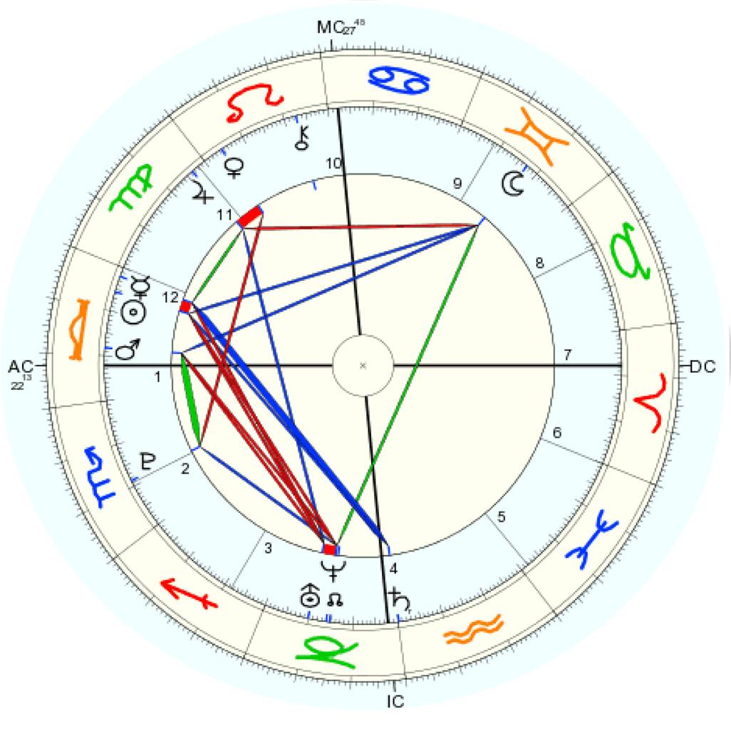 Astrologie Häuser Berechnen