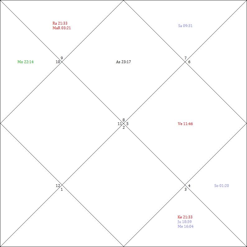 1. Haus = Aszendent Skorpion (8), 2. Haus liegt im Schützen (9) etc. So= Sonne, Mo= Mond, Ma= Mars (hier MaR= rückläufiger Mars), Me= Merkur, Ve= Venus, Ju= Jupiter, Sa= Saturn, Ra= der karmische Mondknoten Rahu und Ke= der karmische Mondknoten Ketu