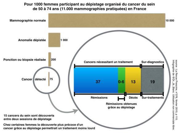 Revue Prescrire n°376 Fev 2015 - p 115 - infographie du Dr J-B Blanc (utilisation non commerciale libre)
