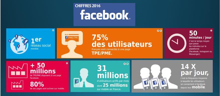 Chiffres Facebook en France en 2016