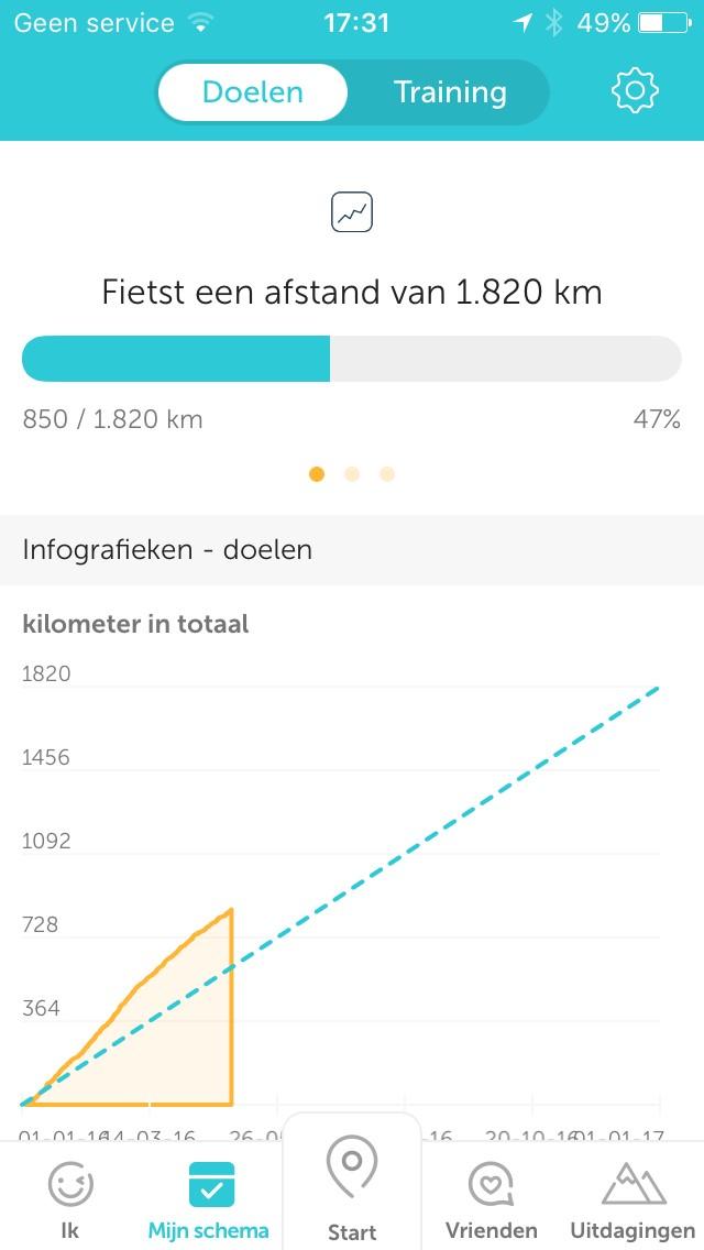 Gefietste kilometers met de Gazelle in de eerste 4 maanden van 2016