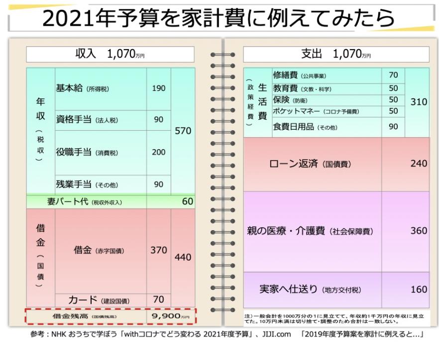 【#00076】2021年予算を家計に例えてみたら