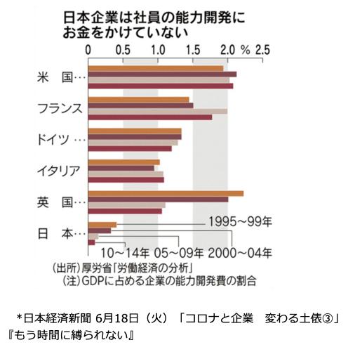 【欧米と比較した社員の能力開発費】