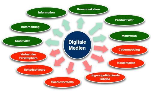 Quelle: www.medien-sicher.de