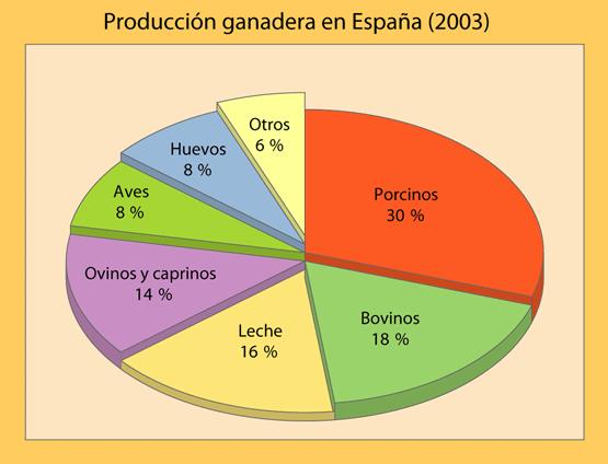 distribucion del sector agrario