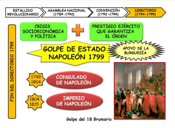 FIN DEL DIRECTORIO (video Napoleón)