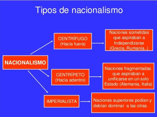 Bases ideológicas:EL NACIONALISMO