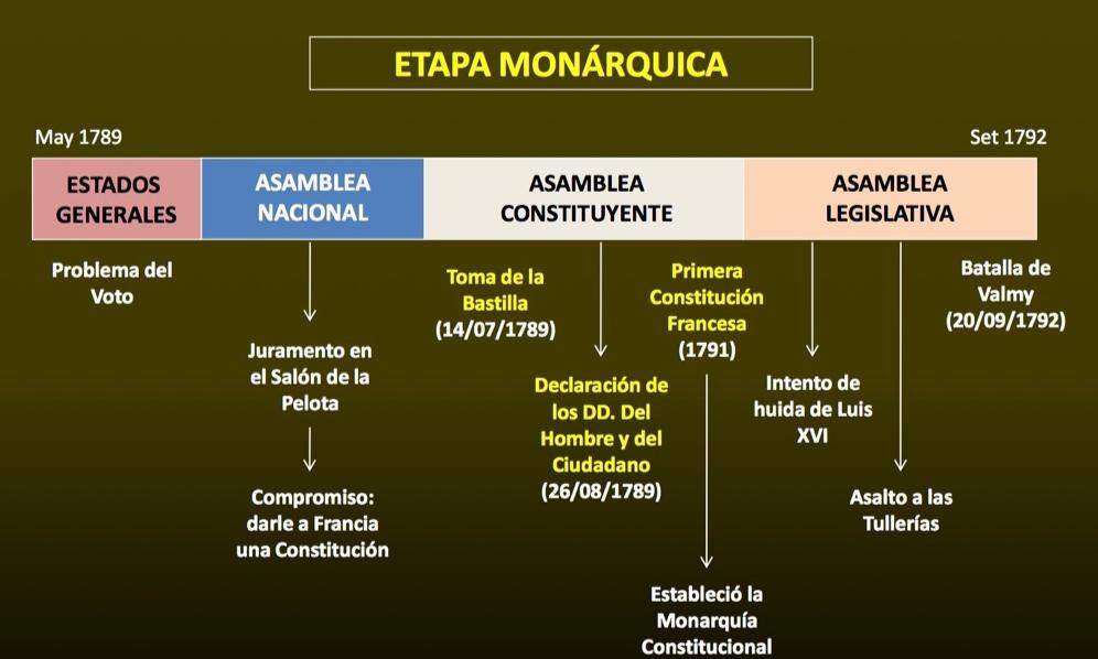 PERIODO MONÁRQUICO