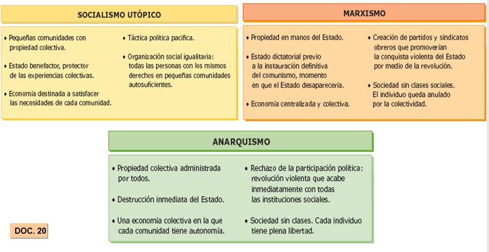 comparación de ideologias politicas