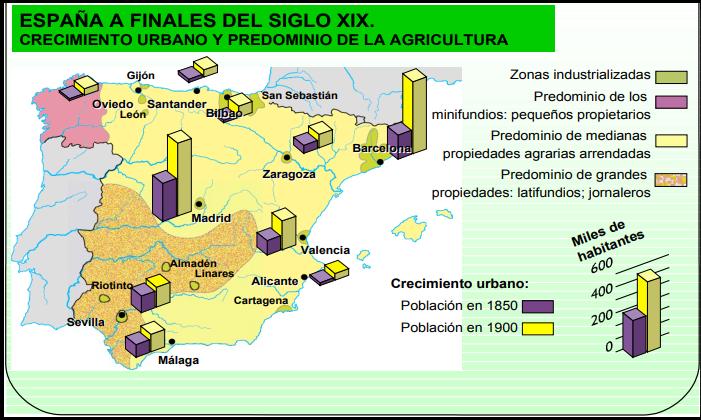 actividad económica por sectores