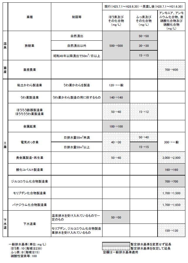 【表】ほう素、ふっ素、硝酸性窒素等に係る暫定排水基準