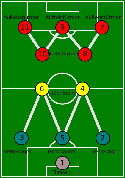 Aufstellung der deutschen Nationalmannschaft