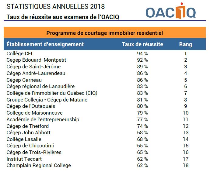 Classement des meilleurs collèges pour la formation de courtier immobilier résidentiel en fonction des taux de réussite à l'examen de l'OACIQ en 2018