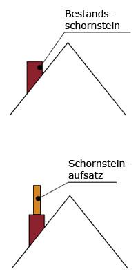 Schornsteinerhöhungen