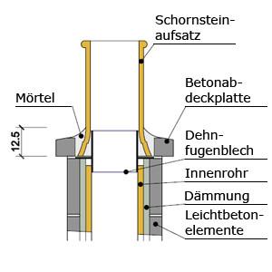 Schnitt Schornsteinaufsatz Details