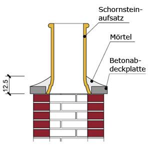 Montage Schornsteinverlängerung