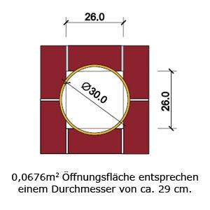 lichte Weite versus Innendurchmesser