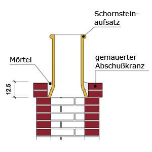 Montage Schornsteinerhöhung